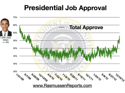 Obama Approval Dec 10 12