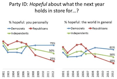 Republicans unhappy