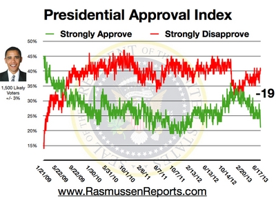 obama_approval_index_june_17_2013