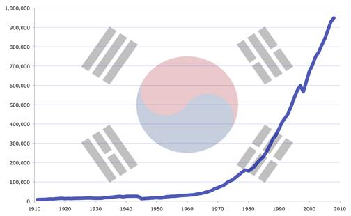SouthKorea econ