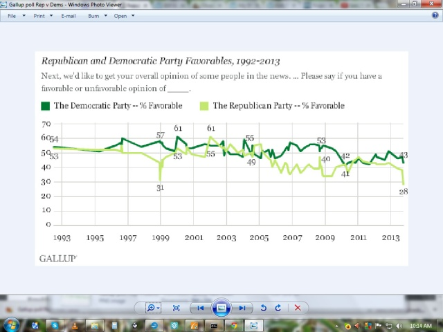Gallup poll Rep v dems