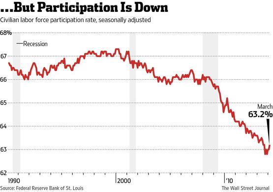Labor force participation WSJ