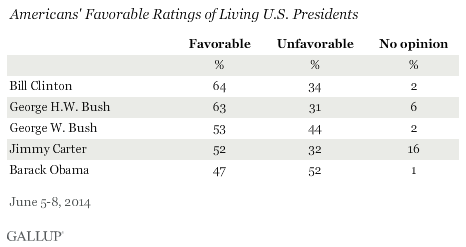 Obama poor polls